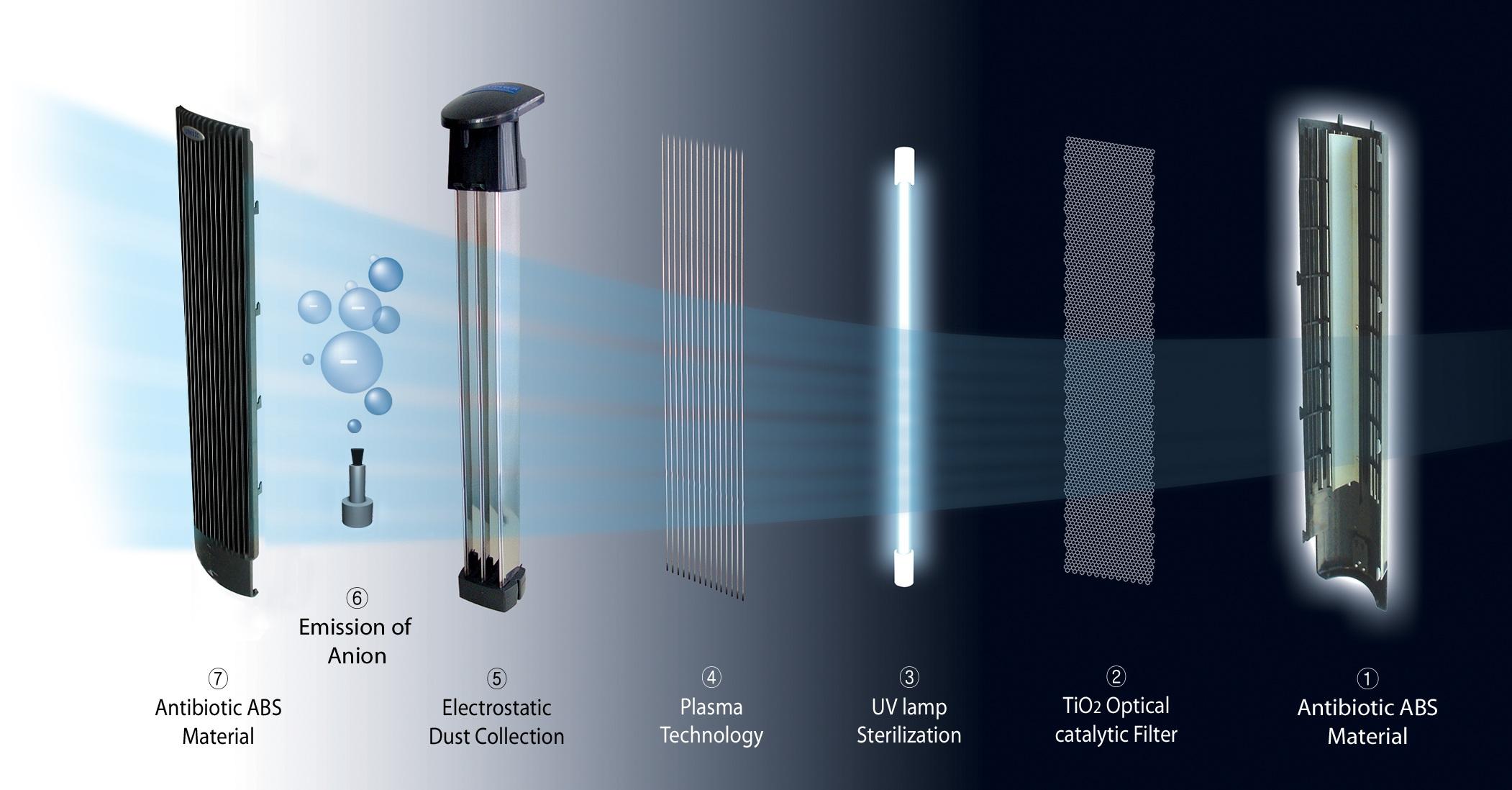 Ionizer Air Filters : Uv plasma ionic air purifier ca purifiers